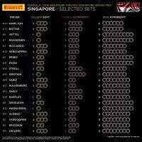 Bandenkeuze GP van Singapore 2018