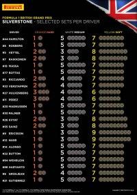 Bandenkeuzes GP Groot-Brittannië 2016