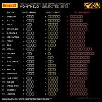 Bandenallocatie GP van Spanje 2018