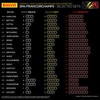 Bandenkeuze GP van België 2018