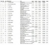 Gecombineerde uitslag kwalificaties 24 Hours of Zolder 2012